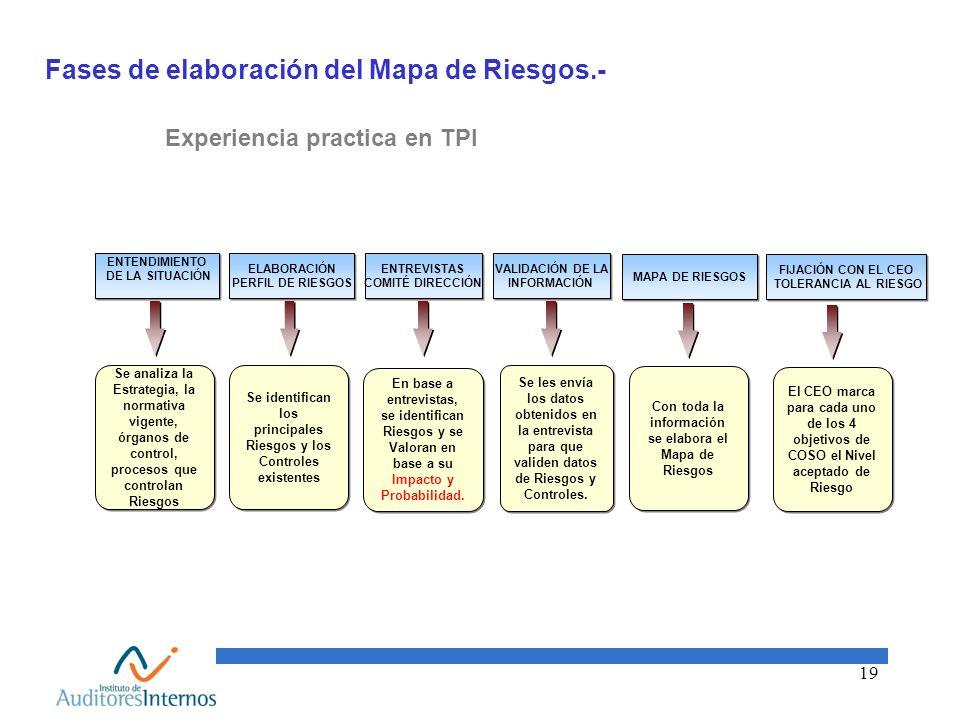 Fases de elaboración del Mapa de Riesgos.-