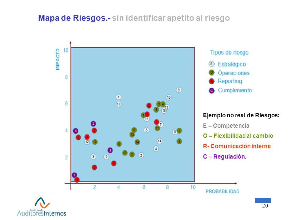 Mapa de Riesgos.- sin identificar apetito al riesgo