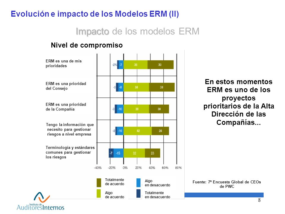 Evolución e impacto de los Modelos ERM (II)