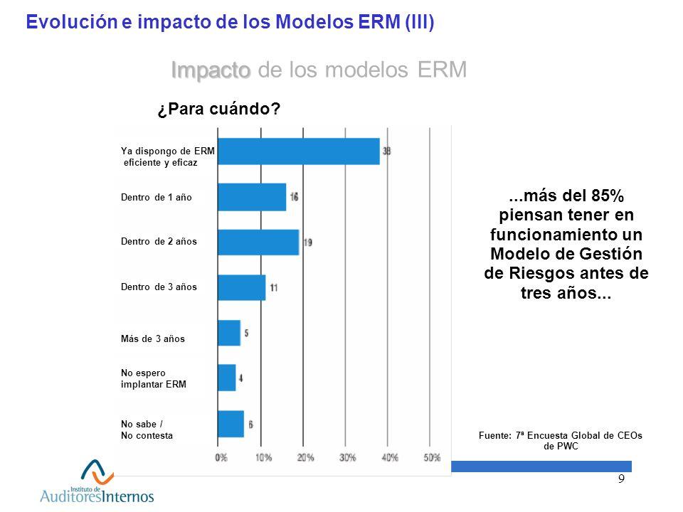 Evolución e impacto de los Modelos ERM (III)