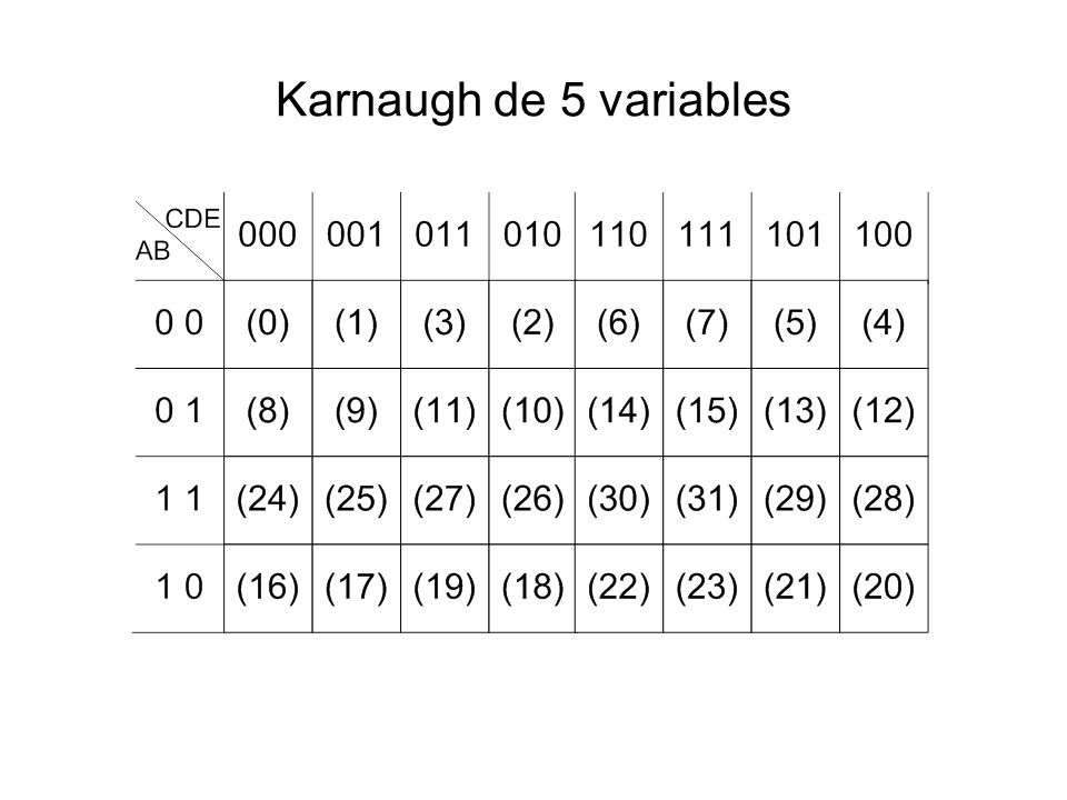 Karnaugh de 5 variables