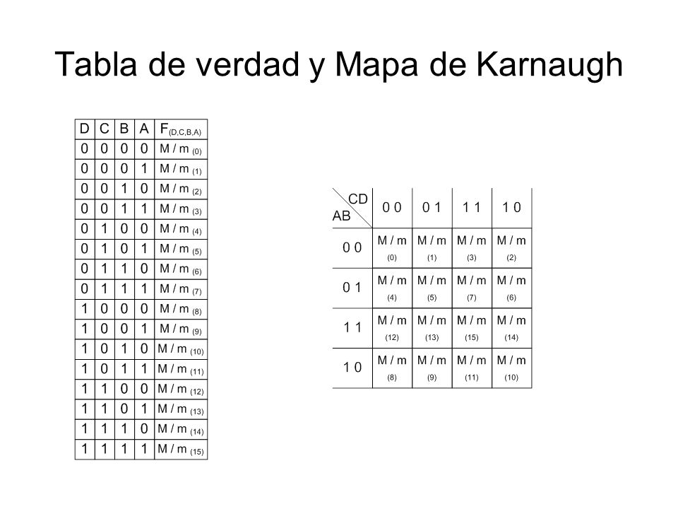 Tabla de verdad y Mapa de Karnaugh