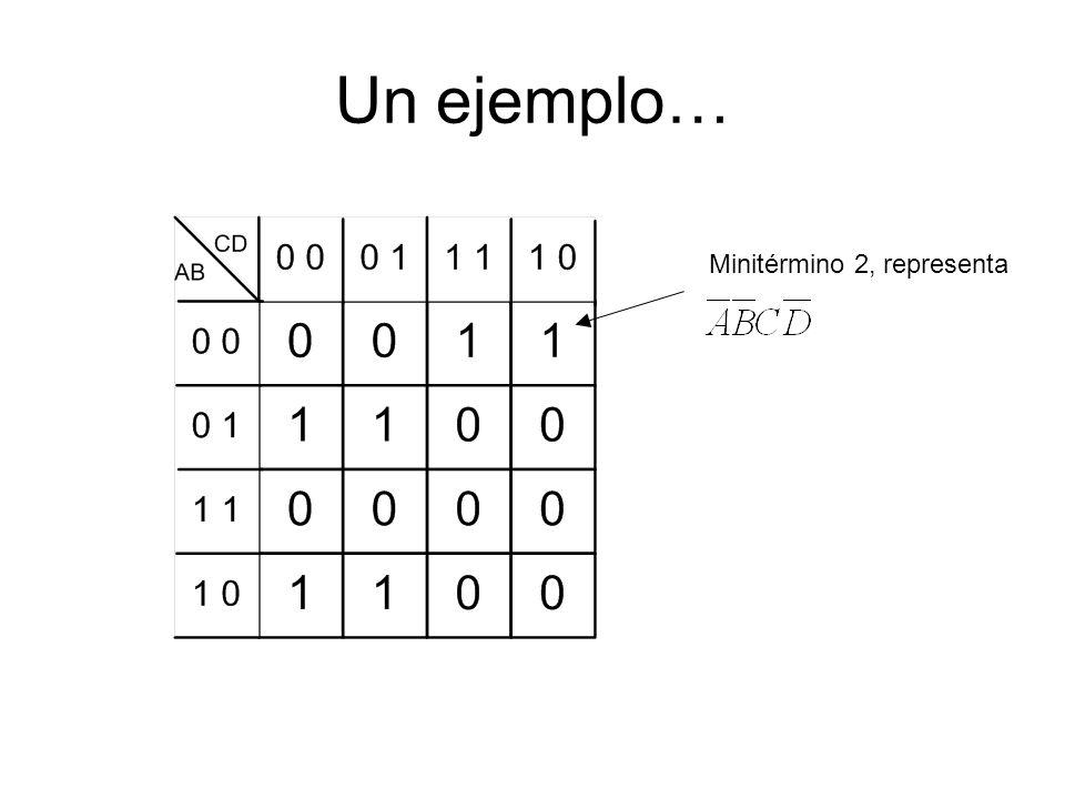 Un ejemplo… Minitérmino 2, representa