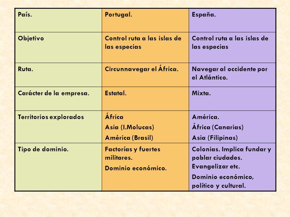 País.Portugal. España. Objetivo. Control ruta a las islas de las especias. Ruta. Circunnavegar el África.