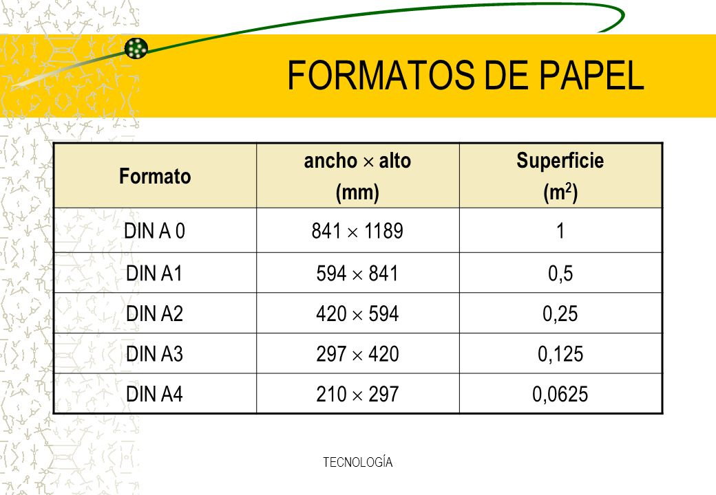 FORMATOS DE PAPEL Formato ancho  alto (mm) Superficie (m2) DIN A 0