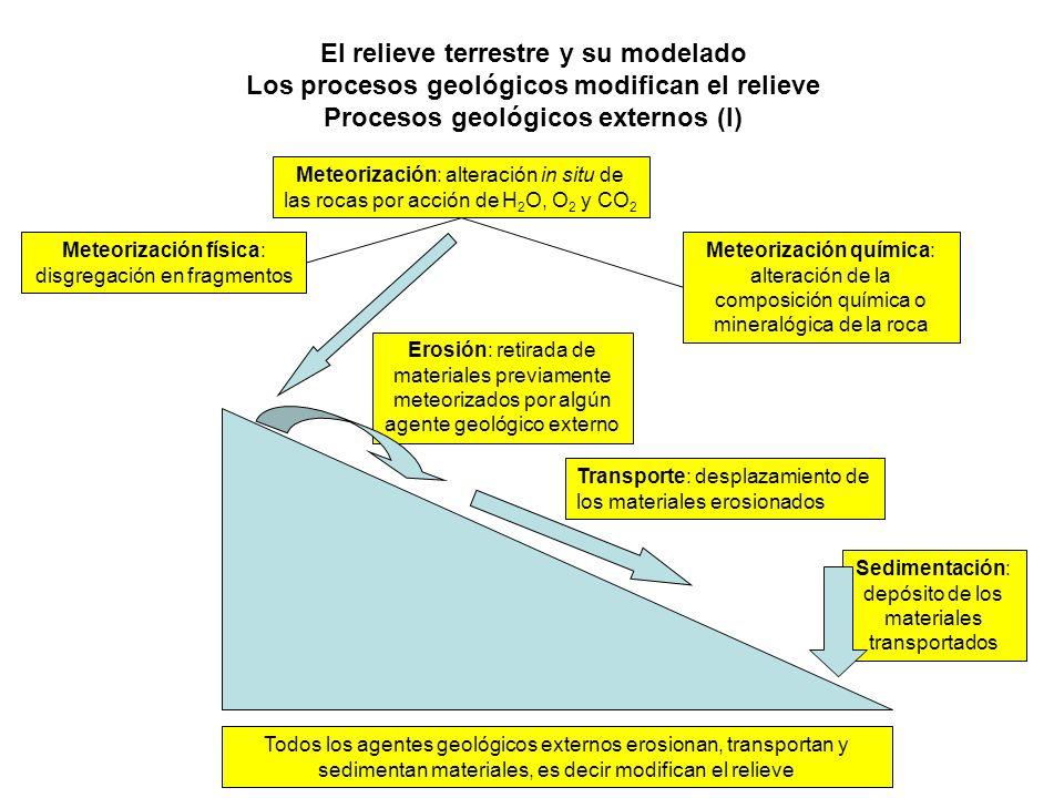 El relieve terrestre y su modelado Los procesos geológicos modifican el relieve Procesos geológicos externos (I)