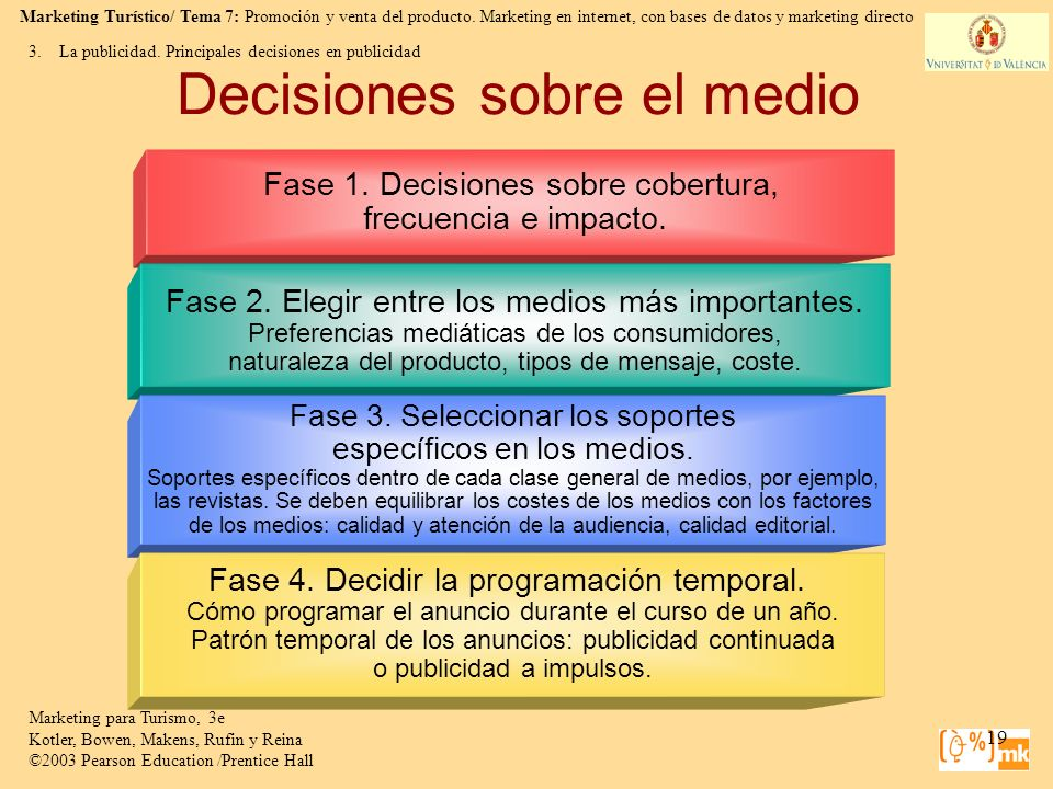 Decisiones sobre el medio