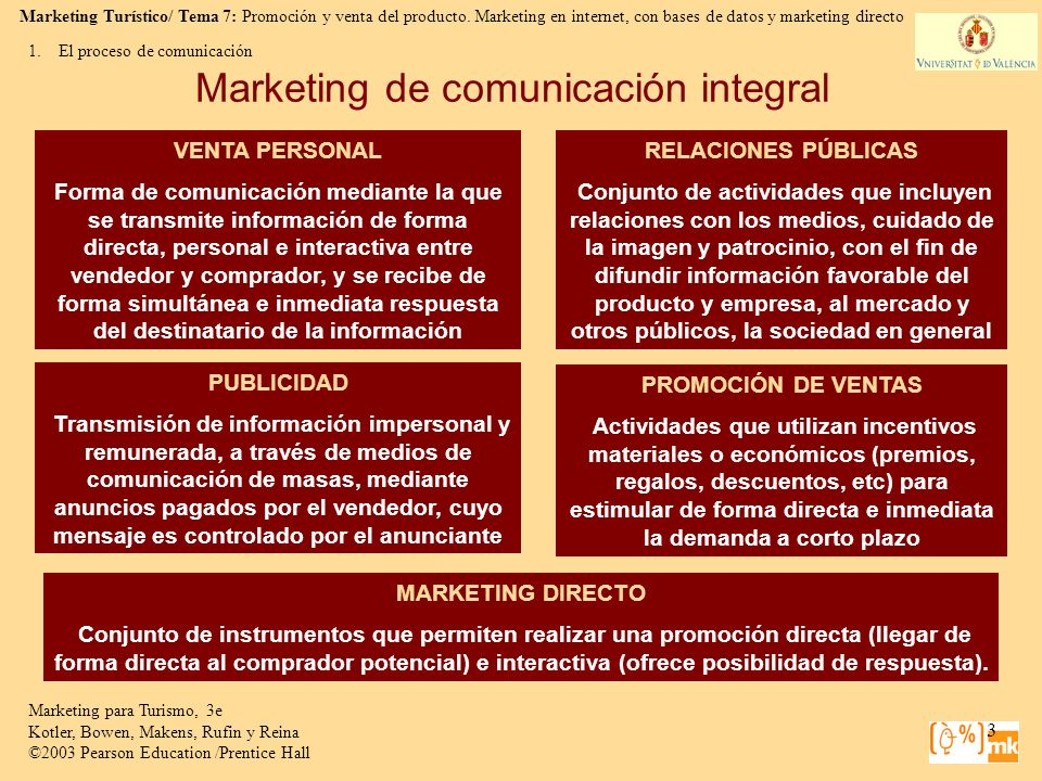 Marketing de comunicación integral