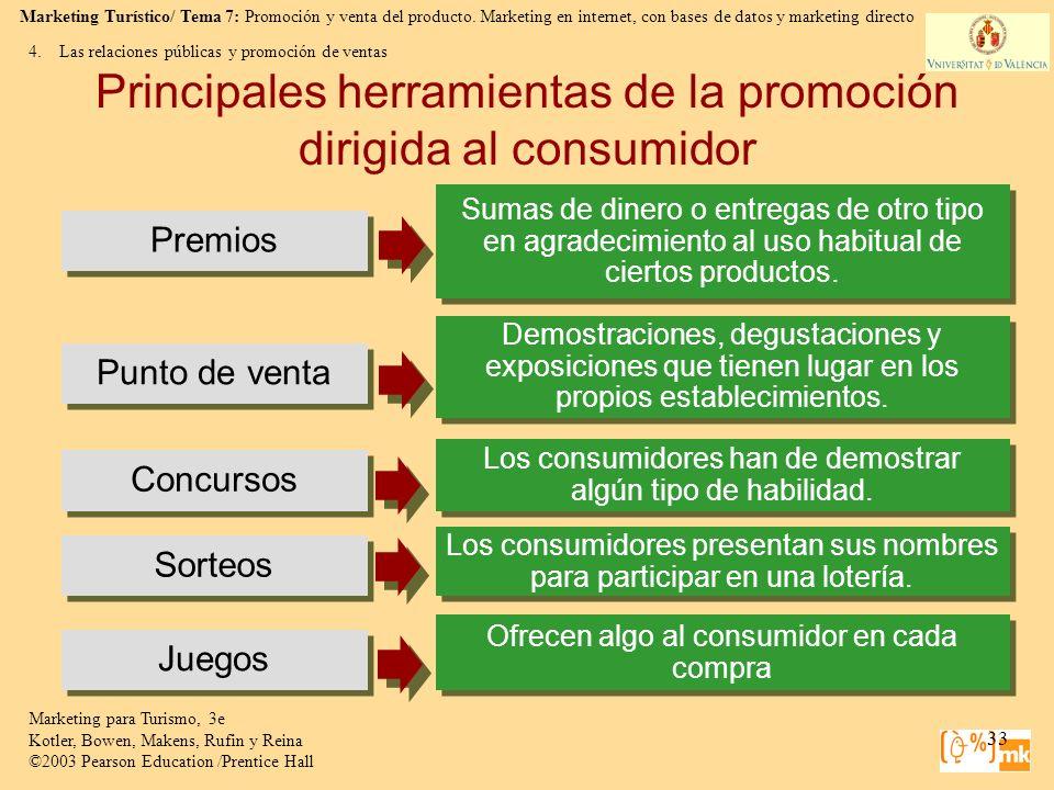 Principales herramientas de la promoción dirigida al consumidor