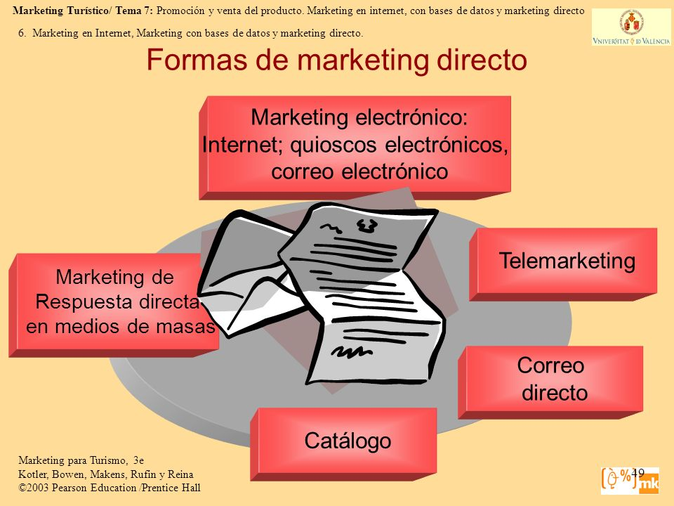 Formas de marketing directo