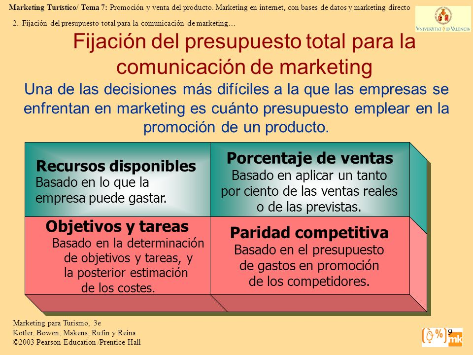 Fijación del presupuesto total para la comunicación de marketing