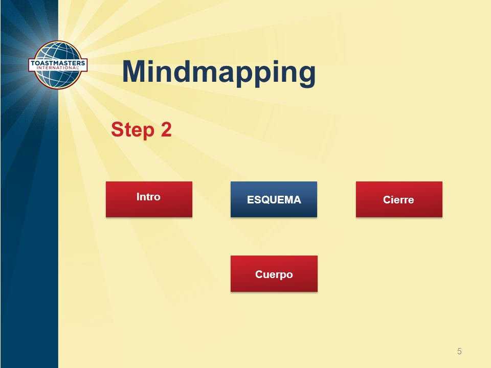 Mindmapping Step 2 Intro ESQUEMA Cierre Cuerpo
