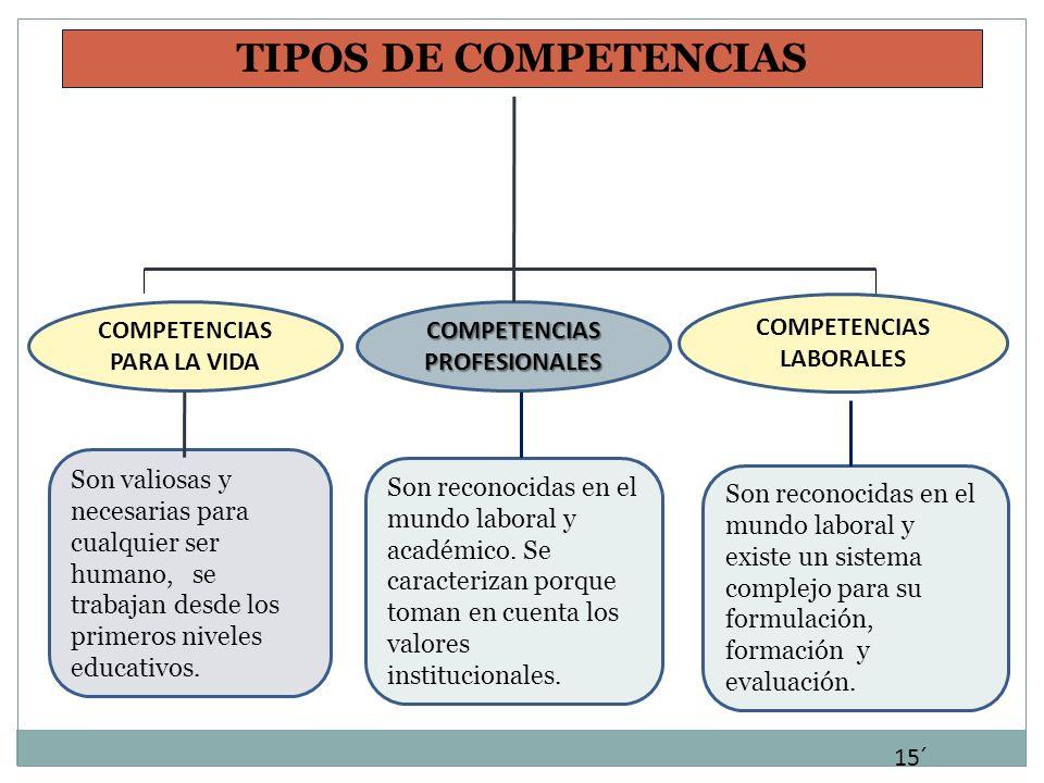 TIPOS DE COMPETENCIAS COMPETENCIAS LABORALES COMPETENCIAS PARA LA VIDA