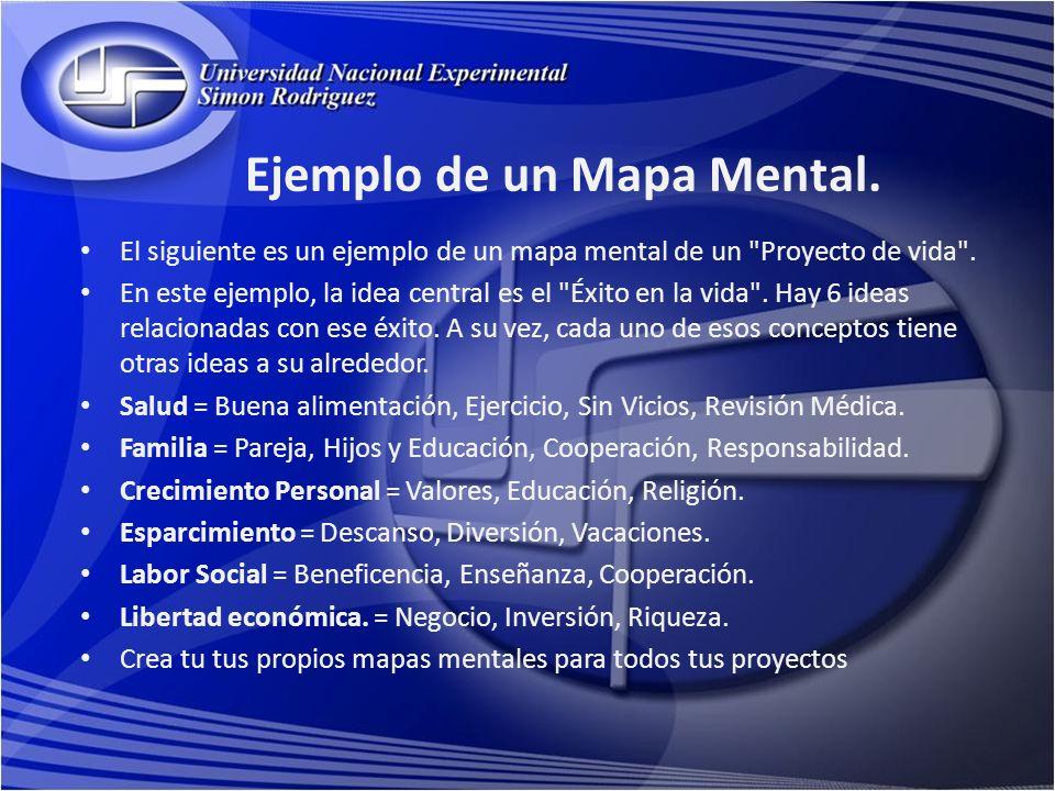 Ejemplo de un Mapa Mental.