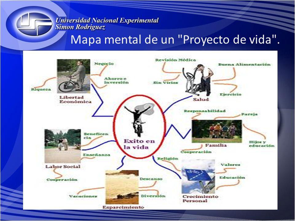 Mapa mental de un Proyecto de vida .