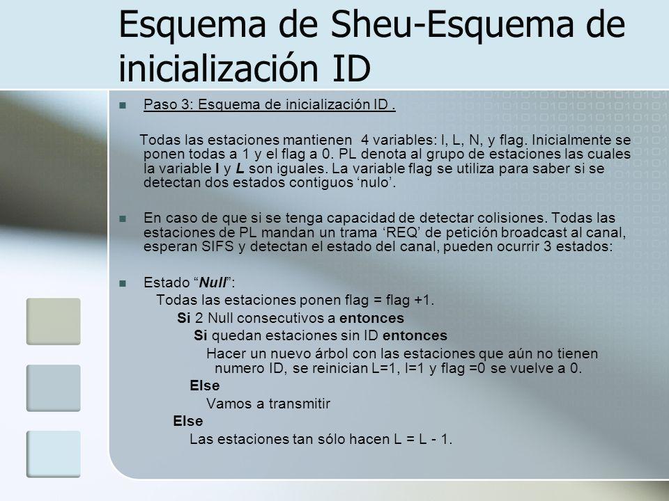 Esquema de Sheu-Esquema de inicialización ID