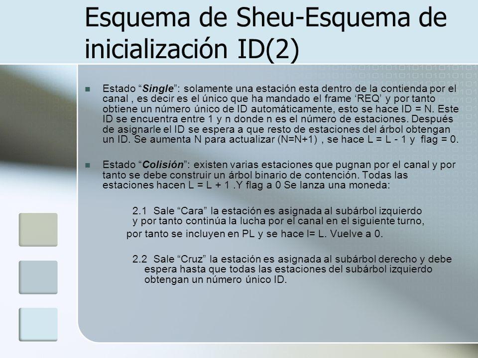 Esquema de Sheu-Esquema de inicialización ID(2)