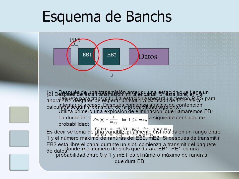 Esquema de Banchs Datos PIFS EB1 EB2 1 2