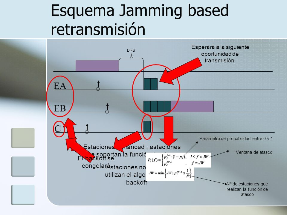 Esquema Jamming based retransmisión