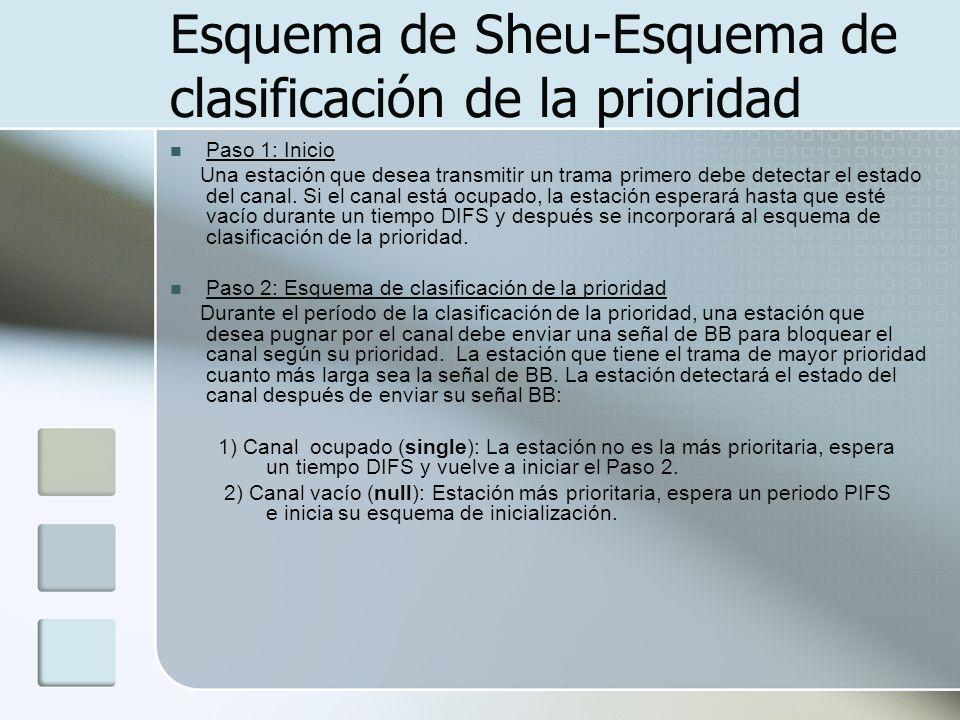Esquema de Sheu-Esquema de clasificación de la prioridad