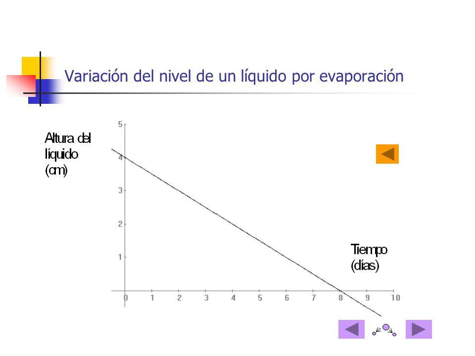 Variación del nivel de un líquido por evaporación