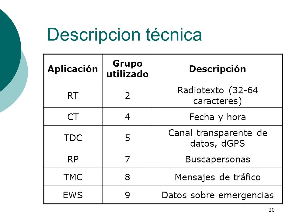 Descripcion técnica Aplicación Grupo utilizado Descripción RT 2
