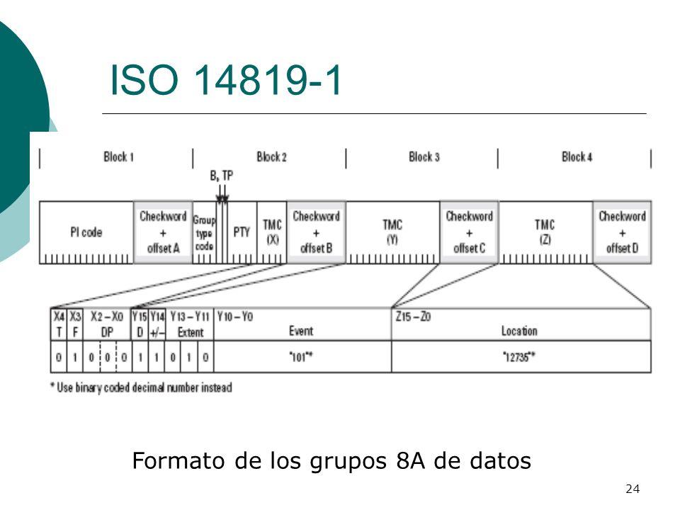 Formato de los grupos 8A de datos