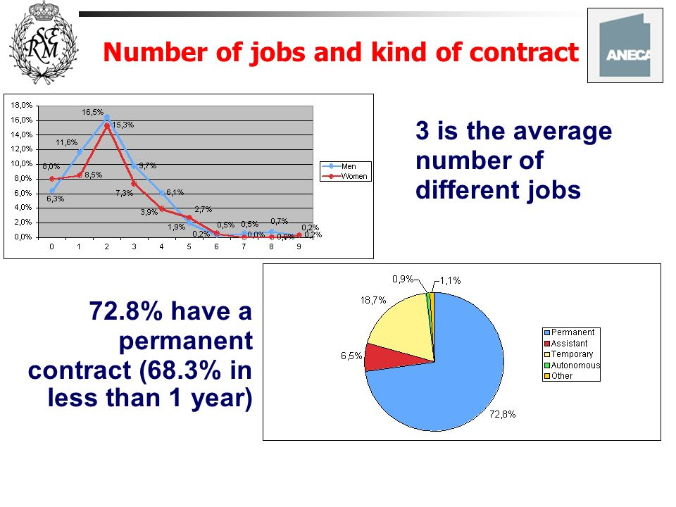 Number of jobs and kind of contract