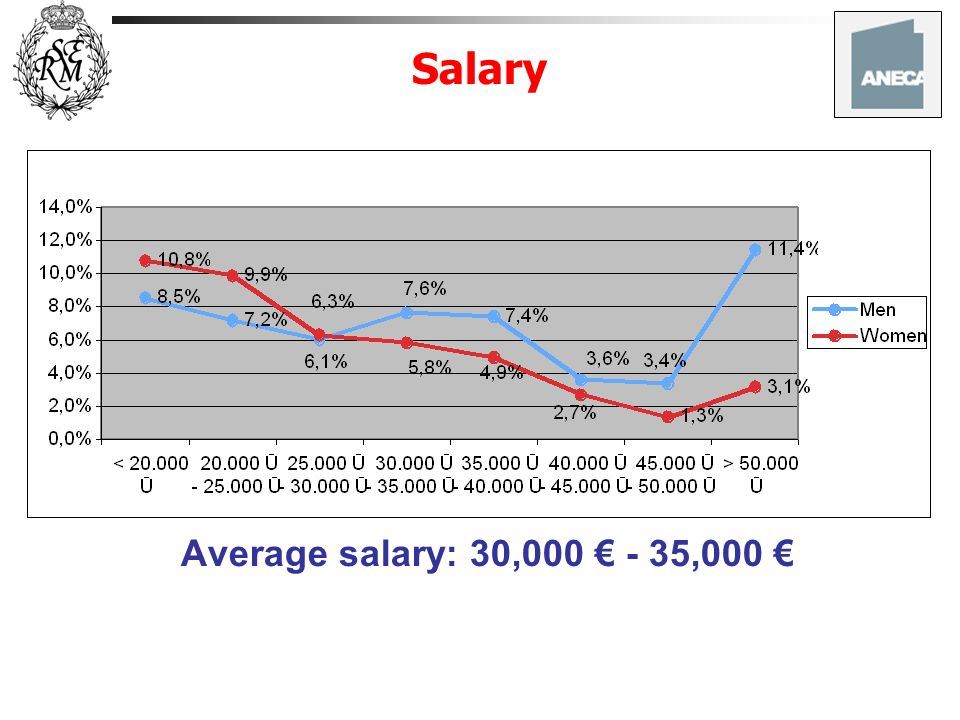 Salary Average salary: 30,000 € - 35,000 €