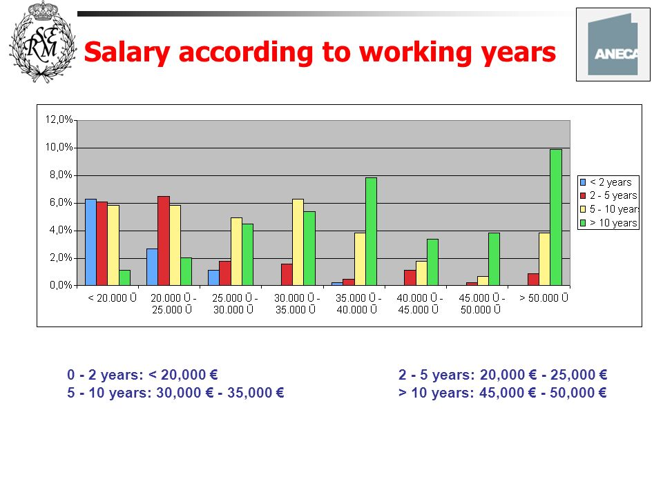 Salary according to working years