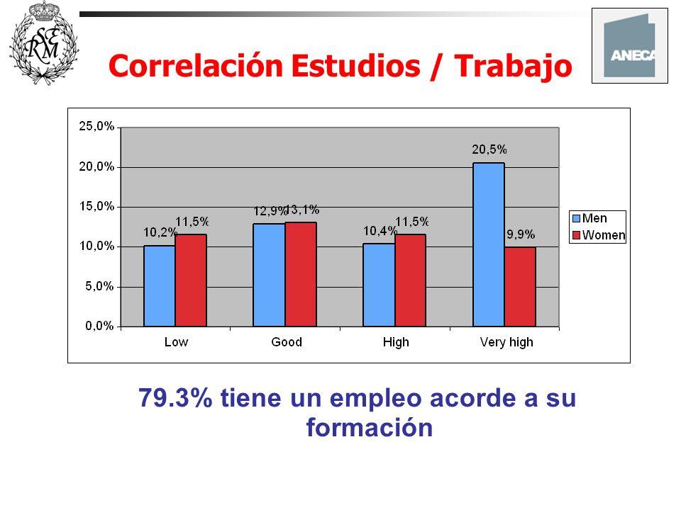 Correlación Estudios / Trabajo
