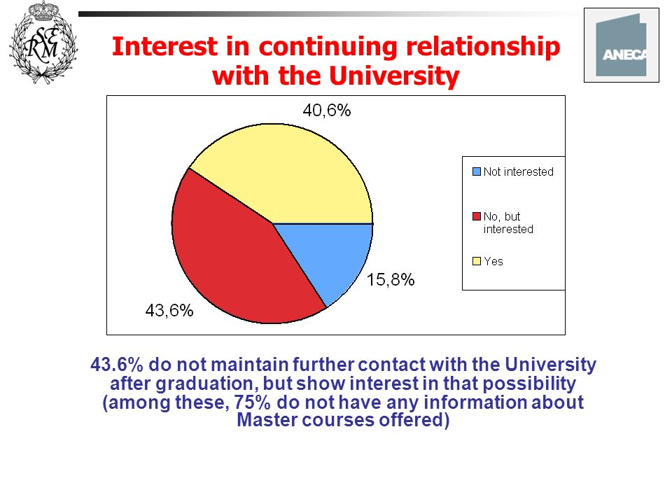 Interest in continuing relationship with the University