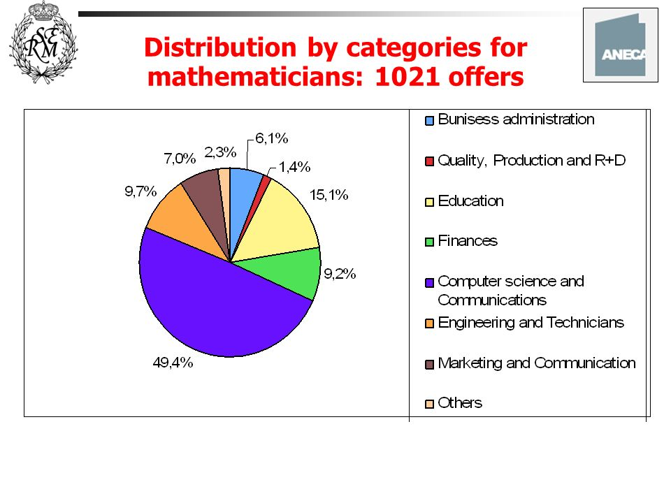 Distribution by categories for mathematicians: 1021 offers