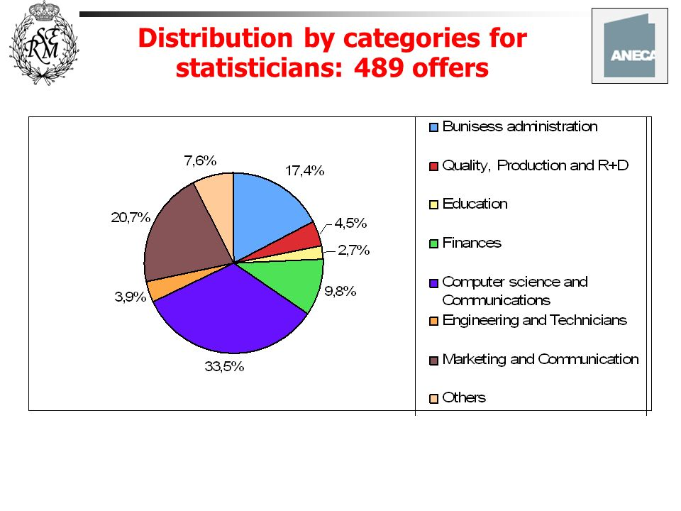 Distribution by categories for statisticians: 489 offers