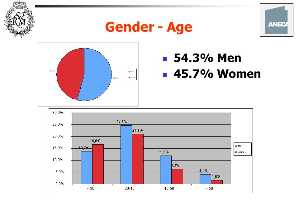 Gender - Age 54.3% Men 45.7% Women