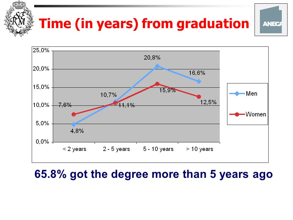 Time (in years) from graduation