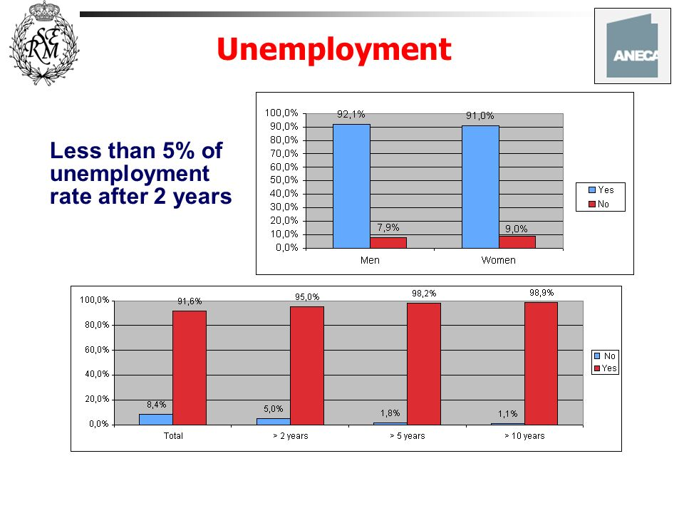 Unemployment Less than 5% of unemployment rate after 2 years