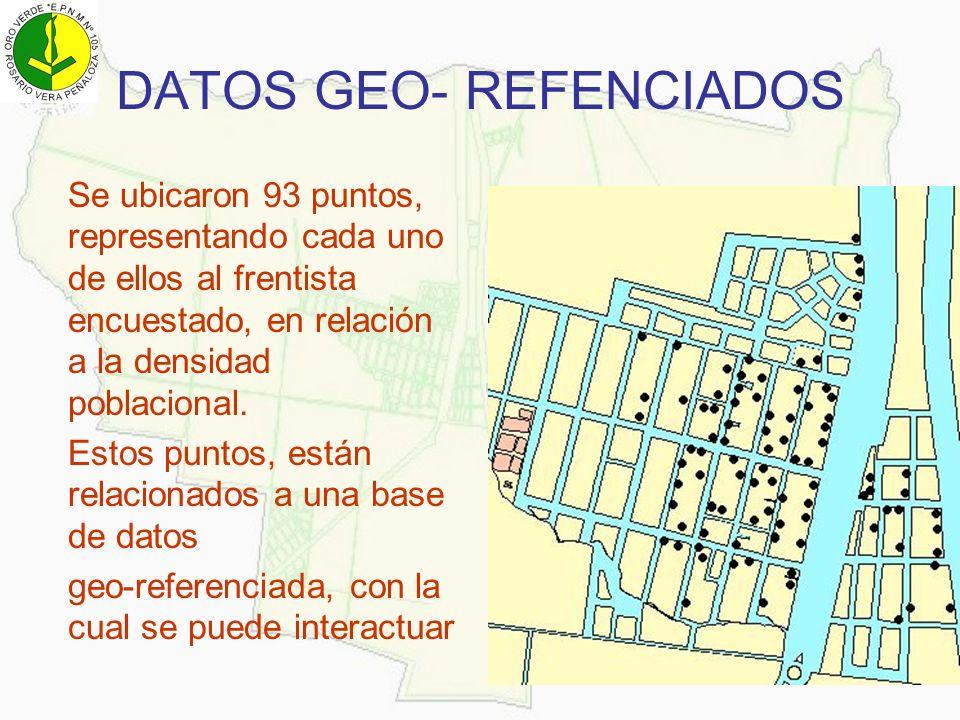 DATOS GEO- REFENCIADOS