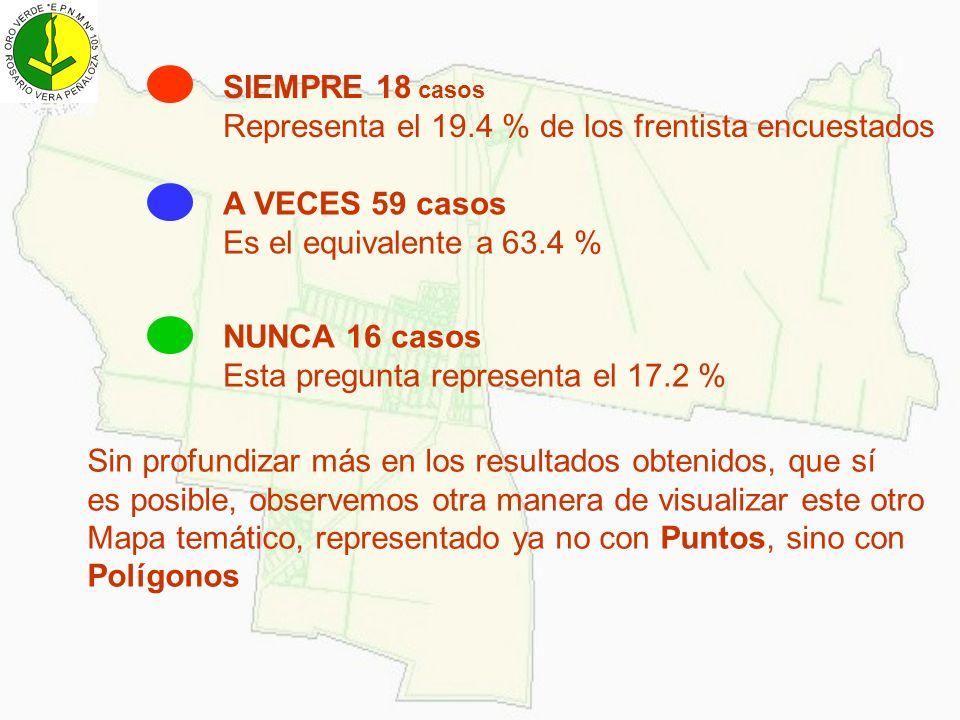 SIEMPRE 18 casos Representa el 19.4 % de los frentista encuestados. A VECES 59 casos. Es el equivalente a 63.4 %