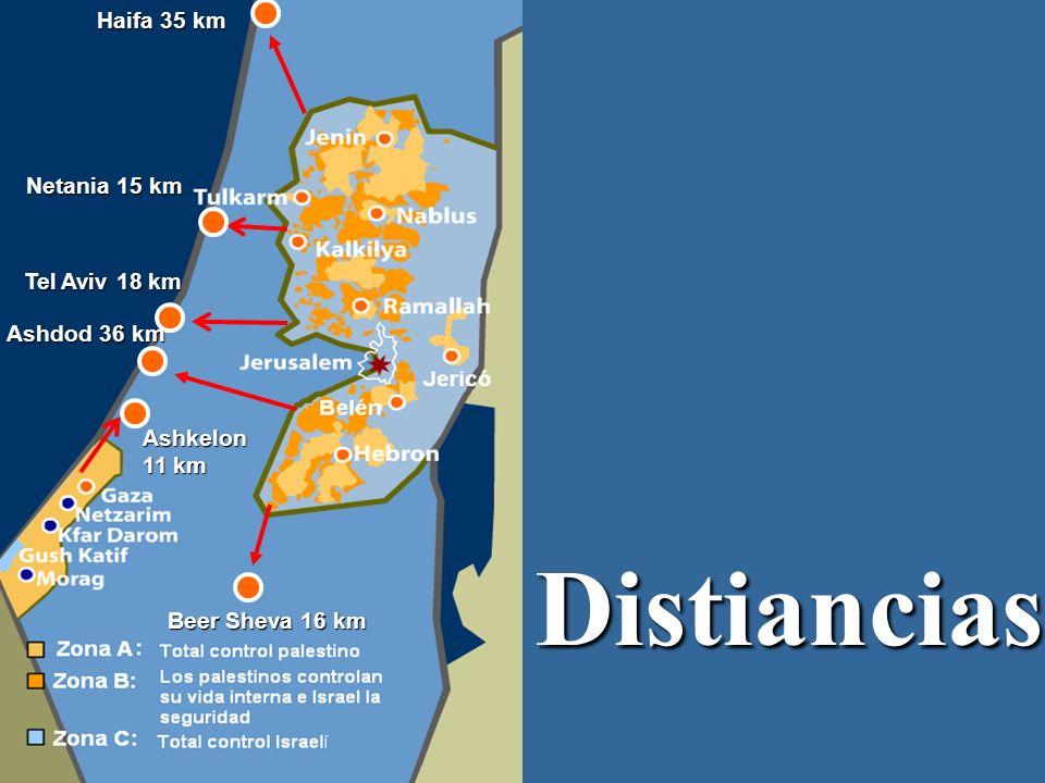 Distiancias Haifa 35 km Netania 15 km Tel Aviv 18 km Ashdod 36 km