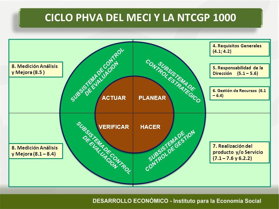 CICLO PHVA DEL MECI Y LA NTCGP 1000
