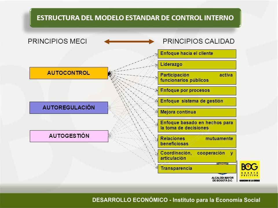 ESTRUCTURA DEL MODELO ESTANDAR DE CONTROL INTERNO