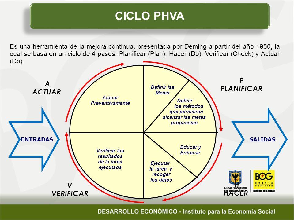 CICLO PHVA P A ACTUAR PLANIFICAR V H VERIFICAR HACER