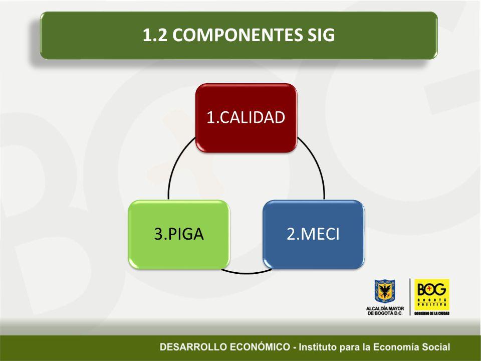 1.2 COMPONENTES SIG 1.CALIDAD 2.MECI 3.PIGA