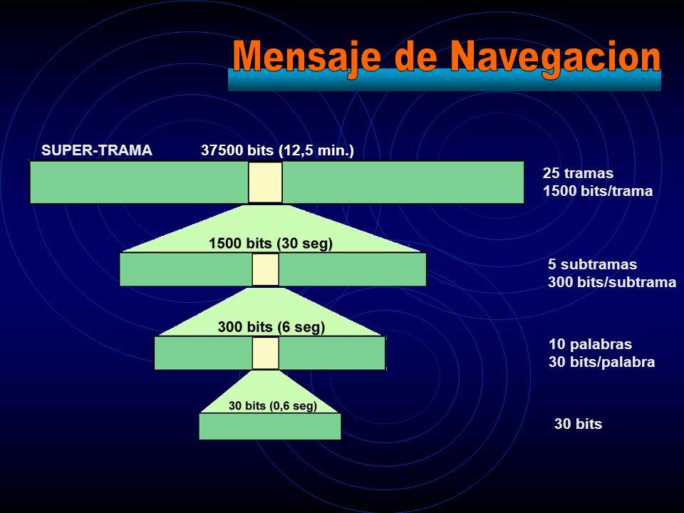 Mensaje de Navegacion SUPER-TRAMA 37500 bits (12,5 min.) 25 tramas
