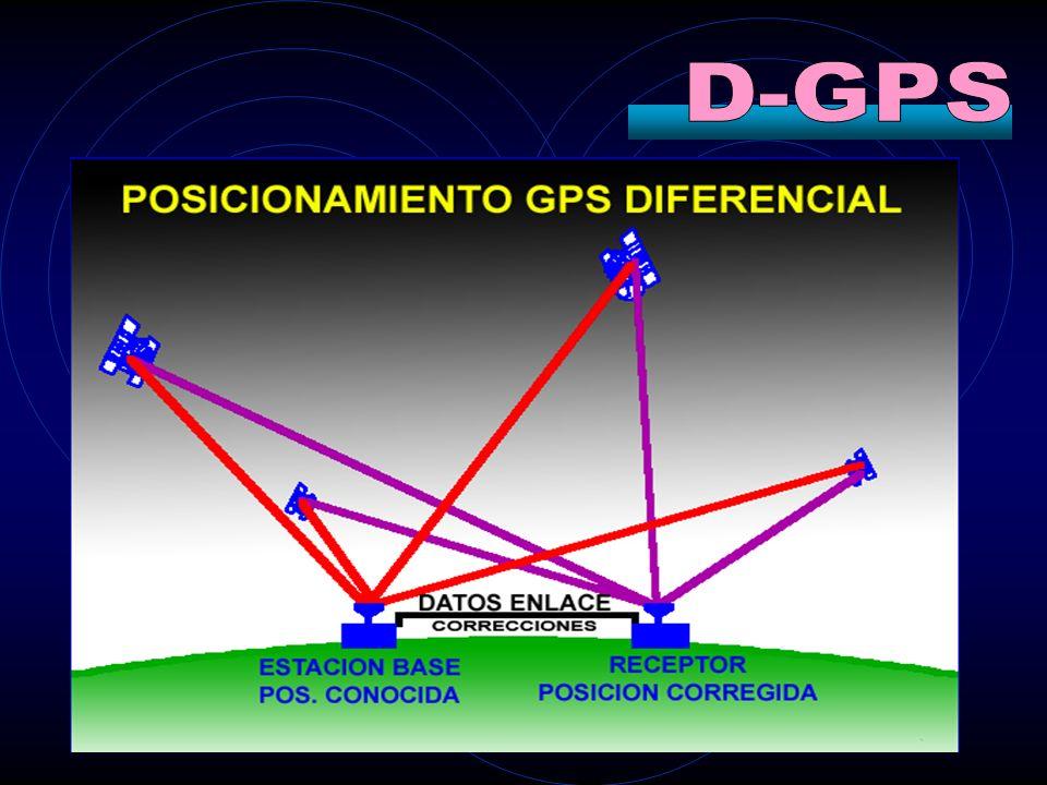 D-GPS Desarrollado por los fabricantes de receptores civiles.