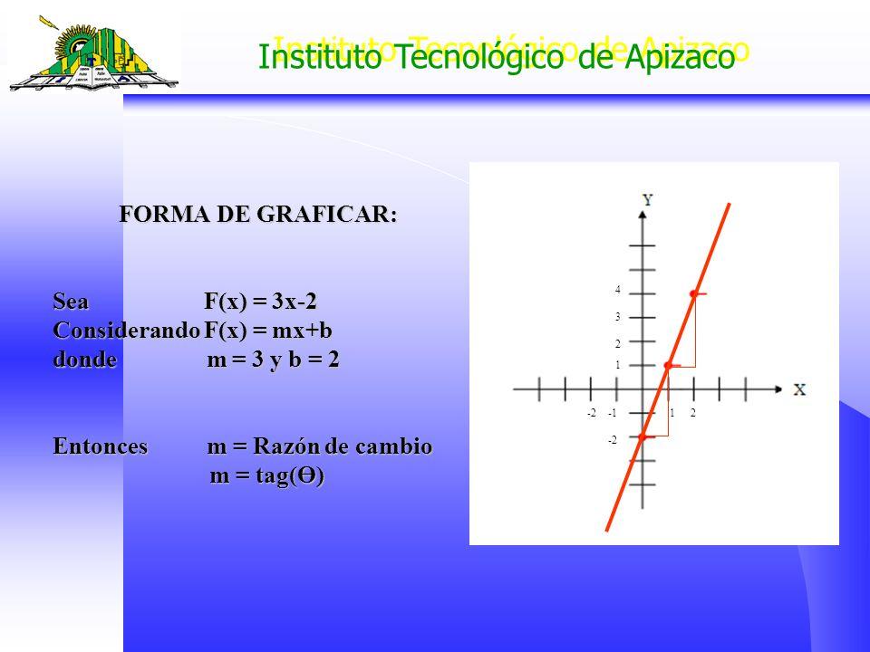 Considerando F(x) = mx+b donde m = 3 y b = 2