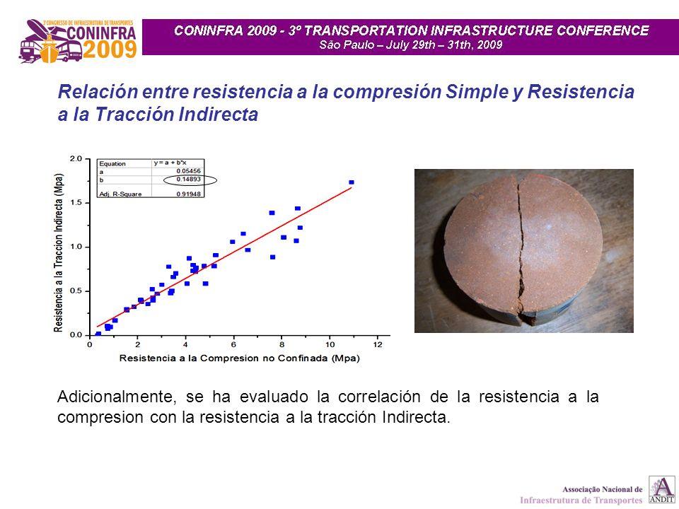 Relación entre resistencia a la compresión Simple y Resistencia a la Tracción Indirecta