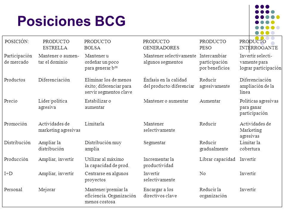 Posiciones BCG POSICIÓN: PRODUCTO ESTRELLA PRODUCTO BOLSA PRODUCTO