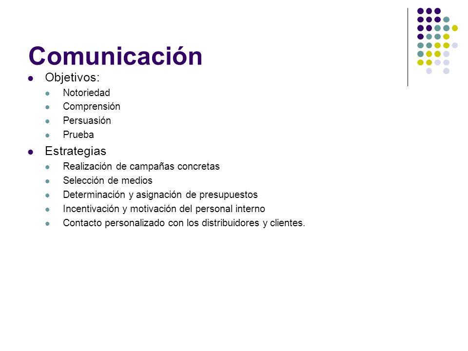 Comunicación Objetivos: Estrategias Notoriedad Comprensión Persuasión